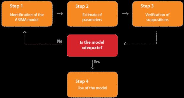 Phương pháp Box - Jenkins trong dự báo chuỗi thời gian