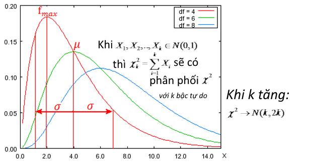 Tổng bình phương của k biến có phân phối chuẩn hóa là 1 biến có phân phối chi bình phương với k bậc tự do. Phân phối chi bình phương là phân phối lệch trái.
