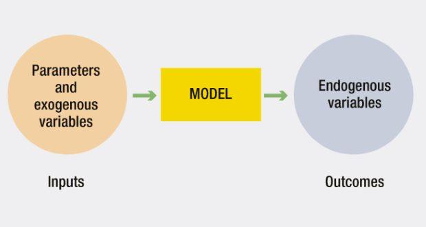 Sử dụng ước lượng IV để giải quyết vấn đề biến nội sinh trong mô hình