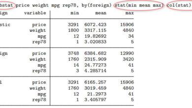 Photo of Lập bảng thống kê mô tả cho nhiều biến