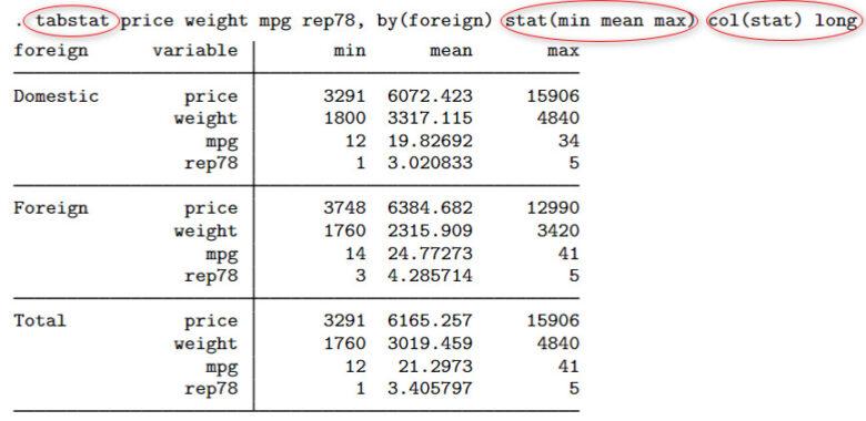 Sử dụng lệnh tabstat để lập bảng thống kê mô tả