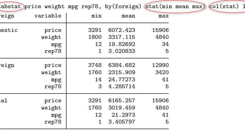 Sử dụng câu lệnh tabstat để lập bảng thống kê mô tả cho một danh sách biến theo dạng bảng ngang hoặc bảng dọc cho từng nhóm theo mong muốn