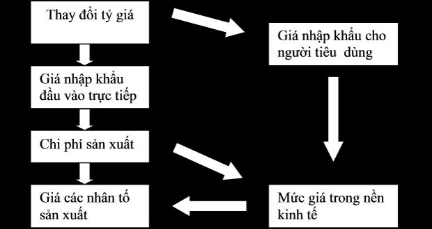 Sử dụng mô hình VECM theo Johasen phân tích tác động truyền dẫn tỉ giá hối đoái đến lạm phát của Việt Nam trực tiếp thông qua giá hàng nhập khẩu.