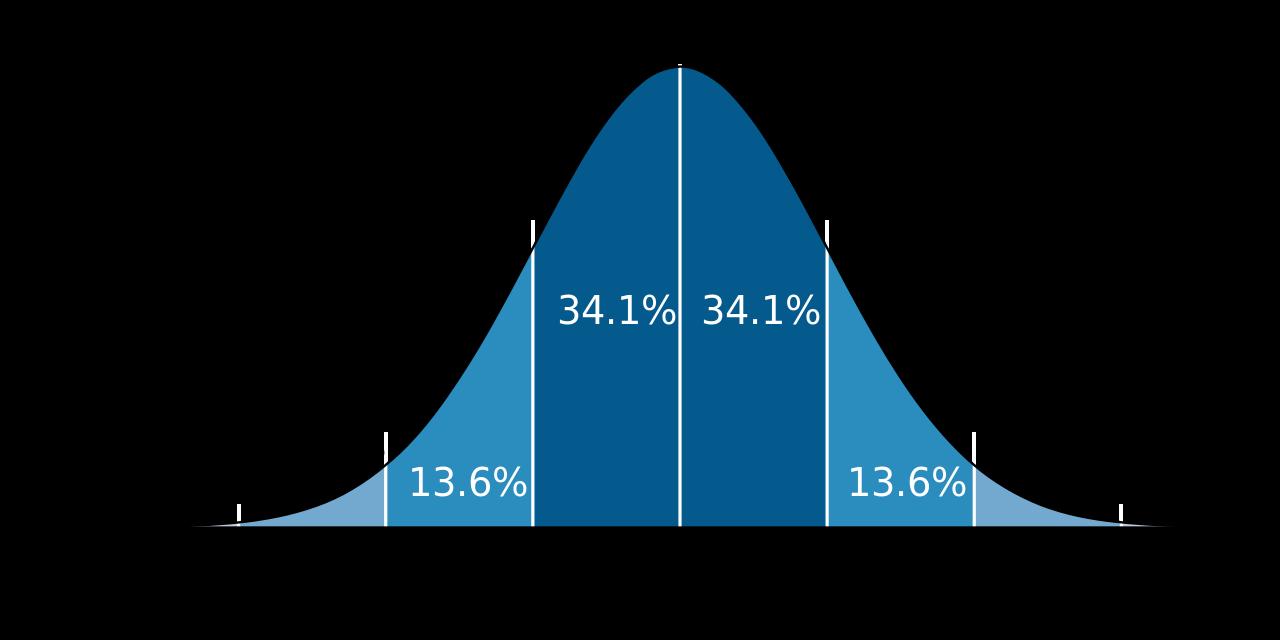 Photo of Kiểm định thống kê