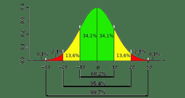 Photo of Xác định điểm dị biệt cho các phân phối lệch