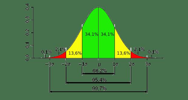 Photo of Phân phối chuẩn hóa – Normality