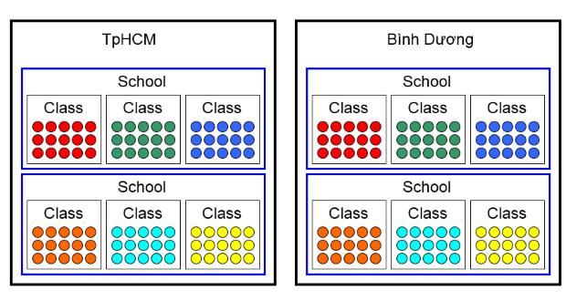 Photo of Cấu trúc dữ liệu đa cấp – Multilevel data structure