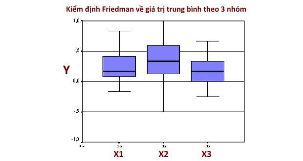 Kiểm định Friedman về sự khác biệt trung bình giữa các nhóm