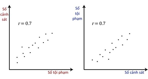 Photo of Hệ số tương quan Pearson