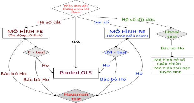 Photo of Lựa chọn mô hình – OLS, FE vs RE