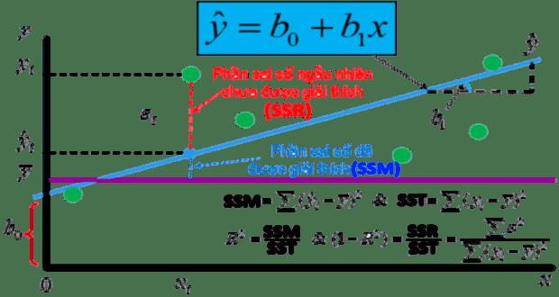 Hồi quy tuyến tính OLS trên Stata