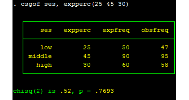 Photo of Kiểm định khác biệt các tỉ lệ – Stata