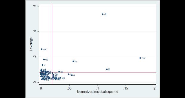 Khuyết tật dữ liệu như outliers, influence, high leverage