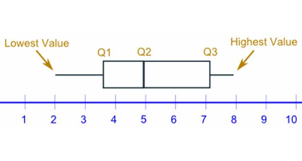 Photo of Khuynh hướng phân tán của dữ liệu