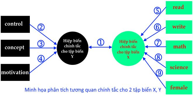 Phân tích tương quan chính tắc (Cononical correlation)