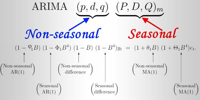 Mô hình ARIMA có xét đến yếu tố thời vụ