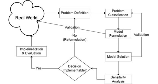 Mô hình chính sách công (Public policy modeling)