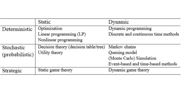 Kỹ thuật ước lượng/phân tích mô hình chính sách công