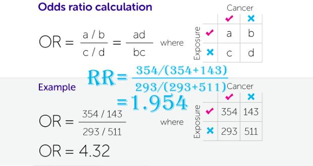 Phân biệt Odds ratio và Risks ratio