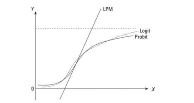 Phân biệt hồi quy ols vs logit vs probit