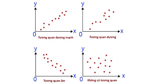 Phân tích tương quan Pearson