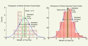 Độ lệch chuẩn phản ánh độ biến thiên của các quan sát trong 1 tổng thể. Còn sai số chuẩn phản ánh độ dao động của các số trung bình mẫu chọn ra từ tổng thể