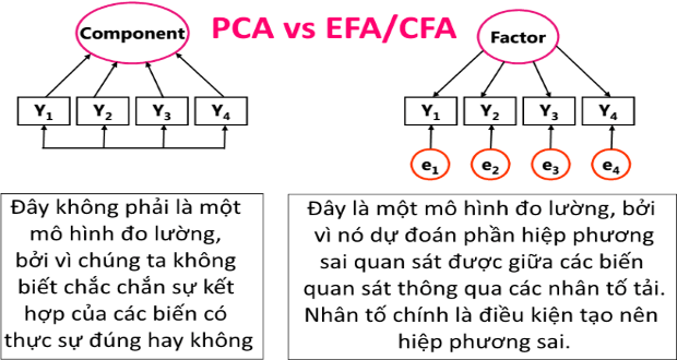 Photo of Phân biệt PCA vs EFA