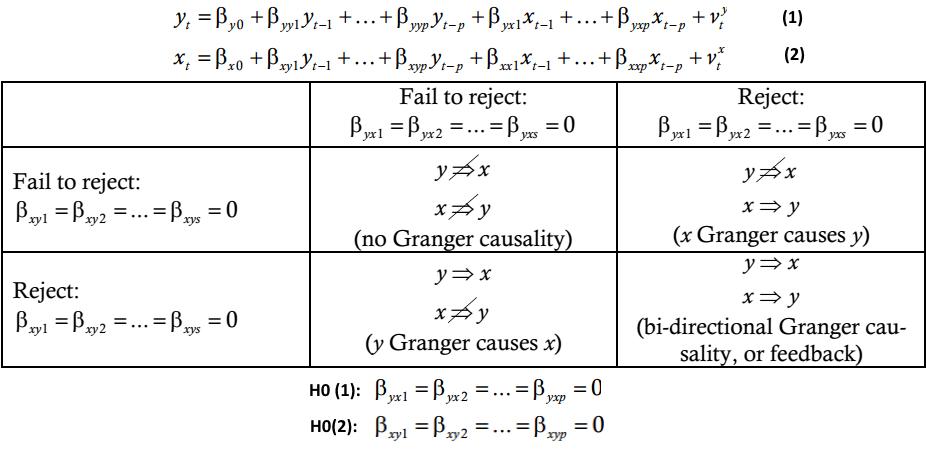Phân tích nhân quả Granger causality