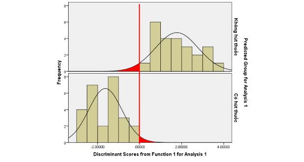 Đọc kết quả phương pháp phân tách trên SPSS