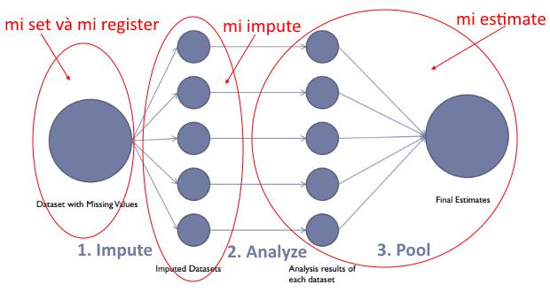 Phương pháp thay thế lặp - MI