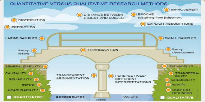 Phân biệt phương pháp định tính và phương pháp định lượng