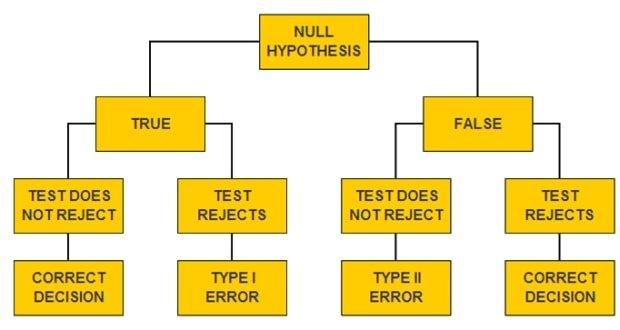 Các loại sai lầm thống kê: sai lầm loại I và sai lầm loại II