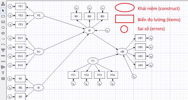 Photo of Xây dựng sơ đồ trong mô hình SEM
