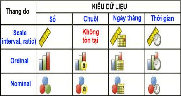 Photo of Thang đo trong phân tích dữ liệu