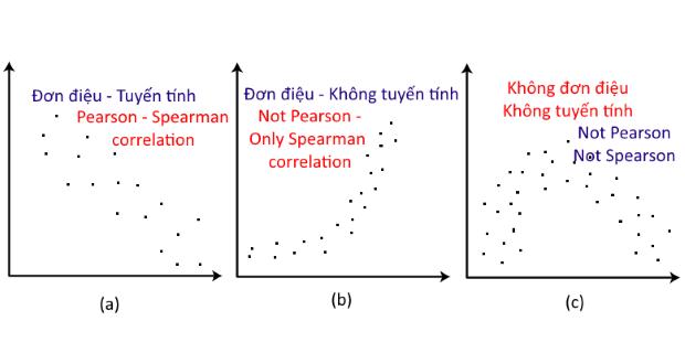 Photo of Hệ số tương quan hạng Spearman