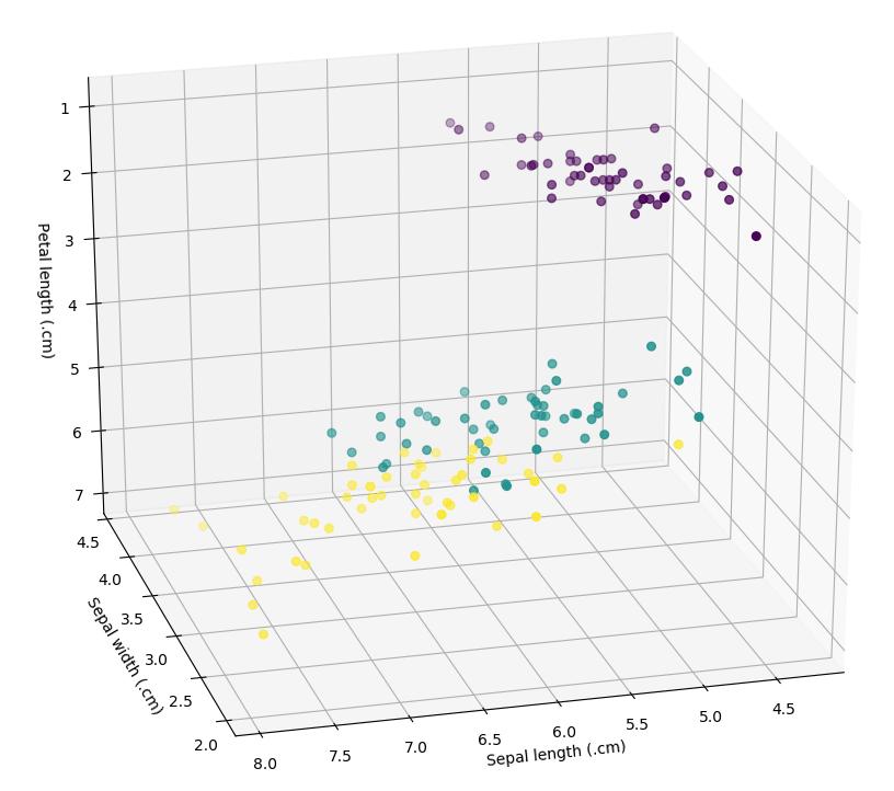 Đồ thị 3D được vẽ từ Python trong Stata
