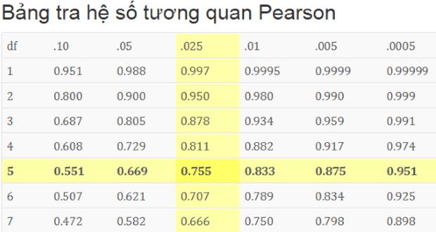 Bảng tra hệ số tương quan Pearson