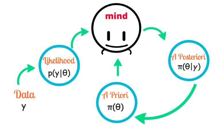 Ưu điểm nổi bật của phân tích Bayes là kết hợp được các thông tin, hiểu biết trước về tham số vào mô hình, cũng như kết quả của phân tích Bayes không phụ thuộc vào giả định phân phối (chuẩn), và phù hợp với các trường hợp mẫu nhỏ